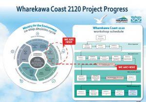 Coast 2120 Progress poster
